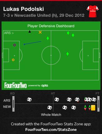 Podolski succesful tackles